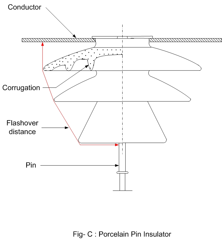 High Voltage Insulator Failures : Electrical systems high voltage insulator