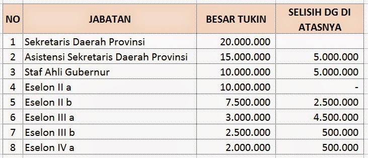 Tunjangan Kinerja Lampung Struktural
