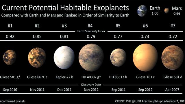 Planet Baru Bagi Manusia Besarnya 7 Kali Lipat Bumi | http://lintasjagat.blogspot.com/