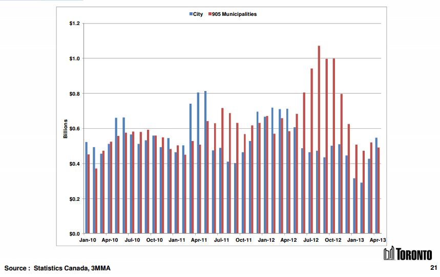 Toronto building permits graph chart
