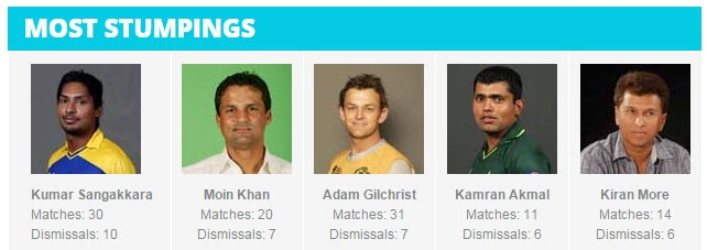 ICC-Cricket-World-Cup-MOST-STUMPINGS-all-times-stats-record