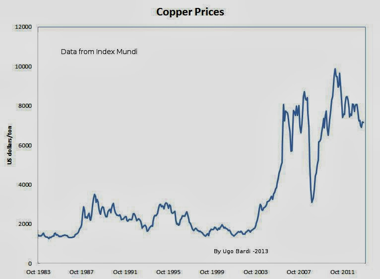 Price for copper : FOREX Trading