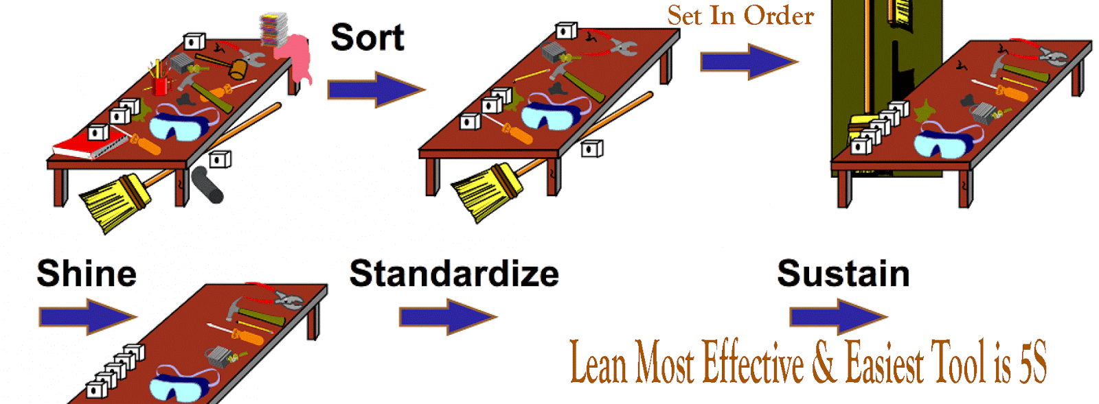 5s technique 5s is the perfect tool to identify the first improvement projects in your company to eliminate waste although sometimes viewed as a housekeeping technique, it is actually an innovative management system that helps people think lean, paving the way for the adoption of lean principles in the organization .