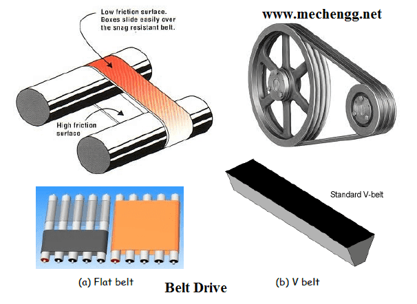 Mechanical drives & power transmission