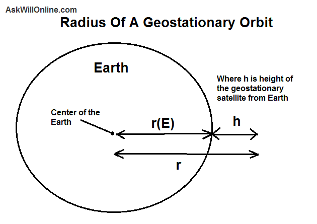 an overview of the geosynchronous orbits and the geostationary orbits in the physics Introduction to the physics and techniques of remote sensing 526 summary of orbital mechanics relevant to geostationary geosynchronous orbits can also be.