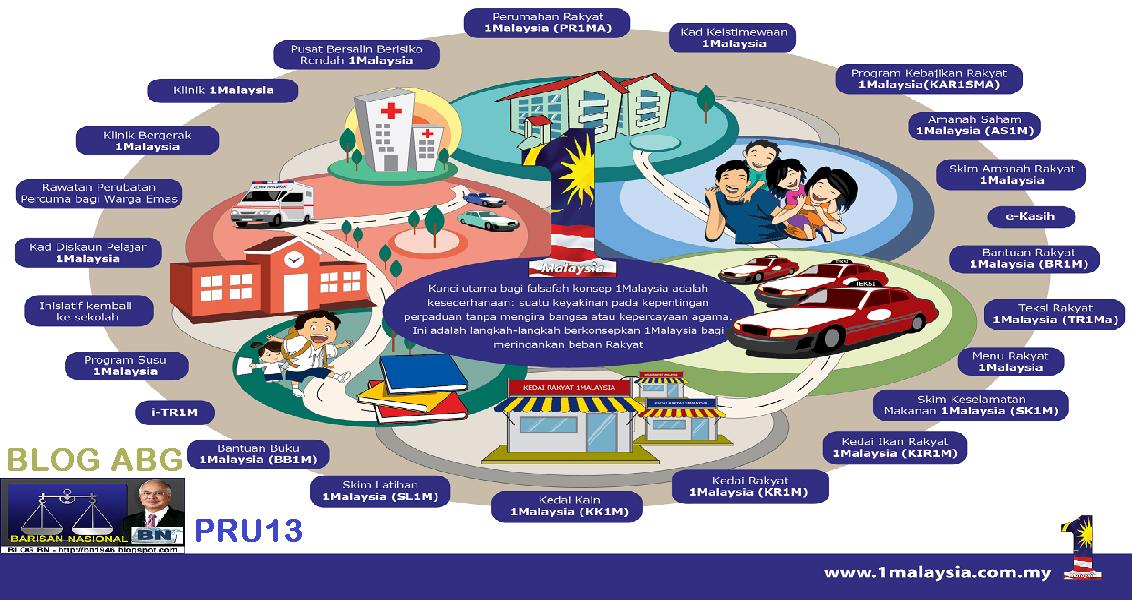 Pencapaian Gagasan 1Malaysia