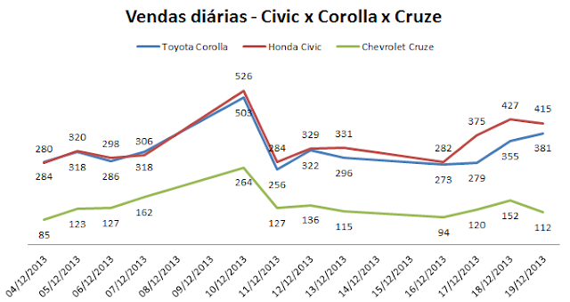 Civic x Corolla x Cruze - vendas