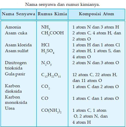Klasifikasi Materi ZAT