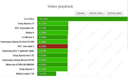 Durata batteria riproduzione video per Htc One Mini 2