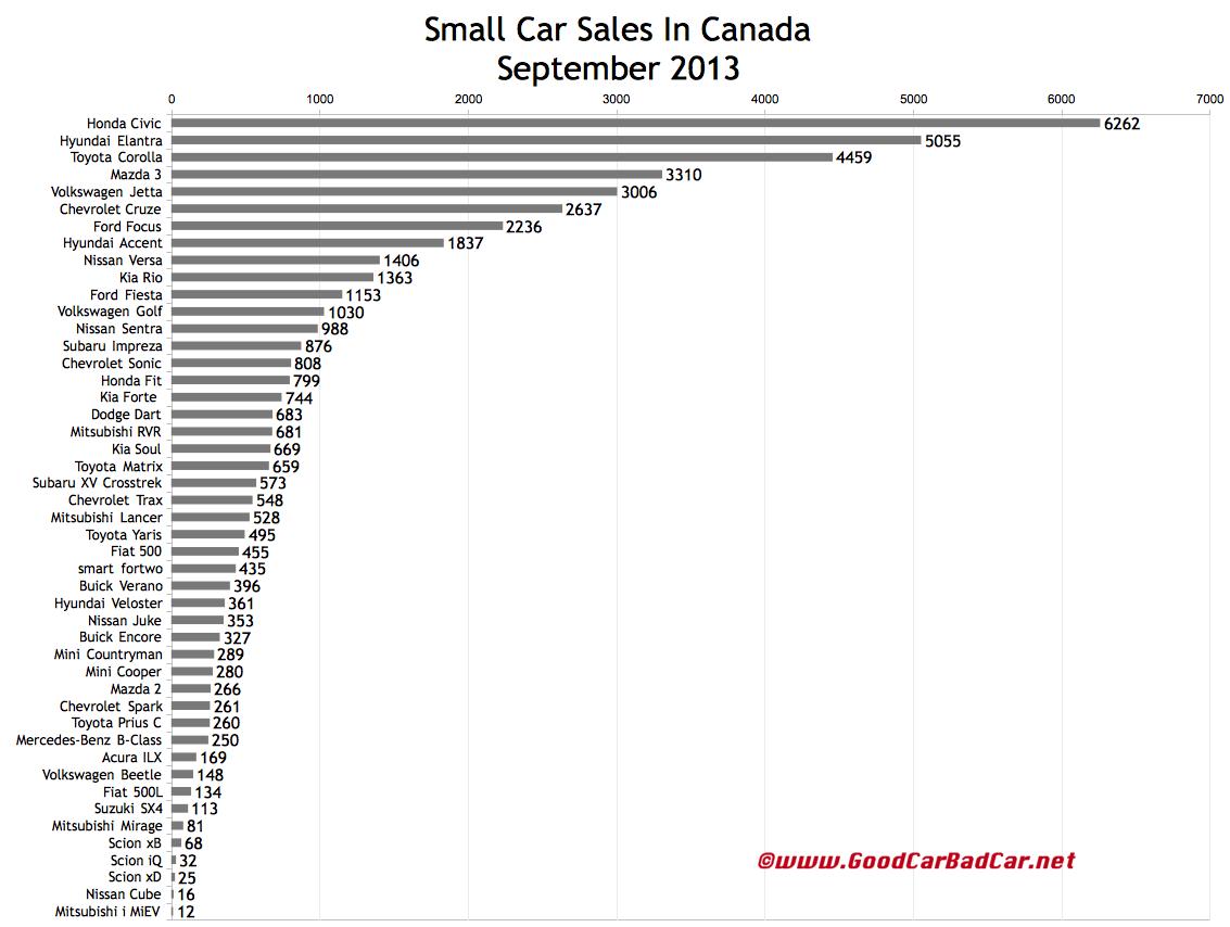 Canada september 2013 small car sales chart