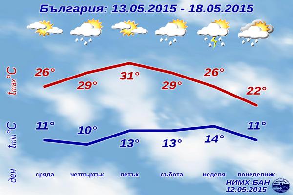 Седмична Прогноза за времето за 13-18 май 2015