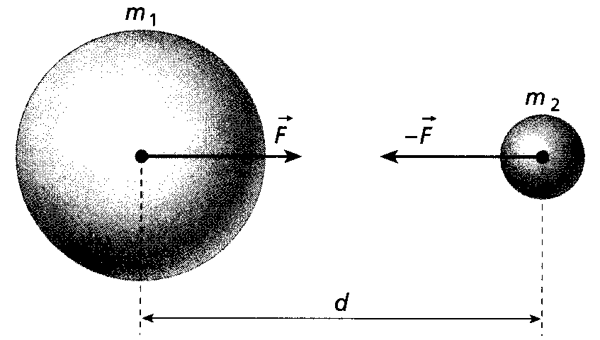Principio di interazione spaziale: definizione