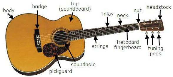 Guitar tabs and chords: LEARN GUITAR - LESSON 1
