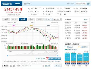 中国株コバンザメ投資 香港ハンセン指数20130711