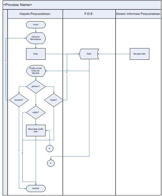 Dunia database pada dimensi ini awalnya menampilkan grafik data berdasarkan fakultas bila ingin melihat lebih detail maka akan muncul grafik data berdasarkan jurusan ccuart Choice Image
