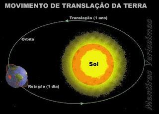 Movimento de Translação da Terra