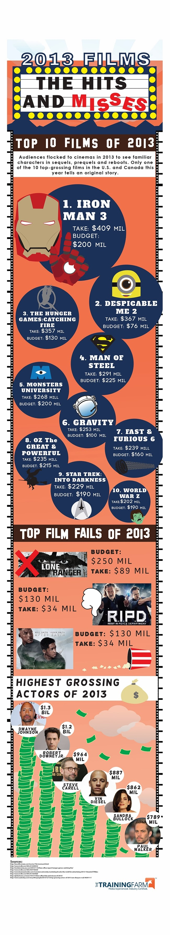 Worst Films and Best Films of 2013