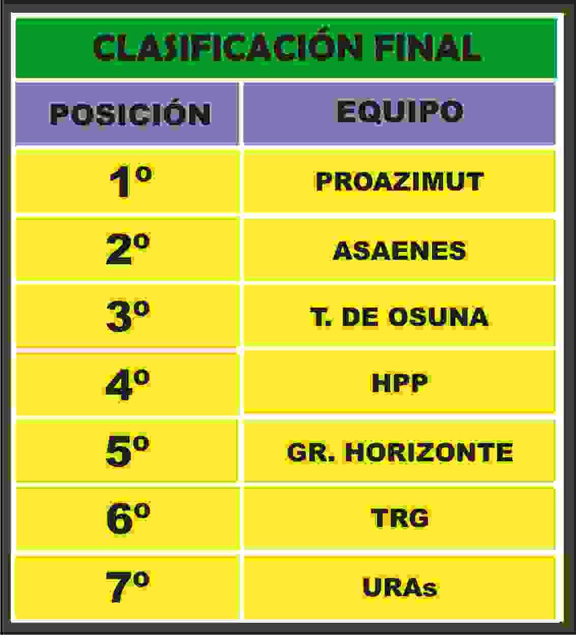 CLASIFICACIÓN FINAL 2014 a 2015