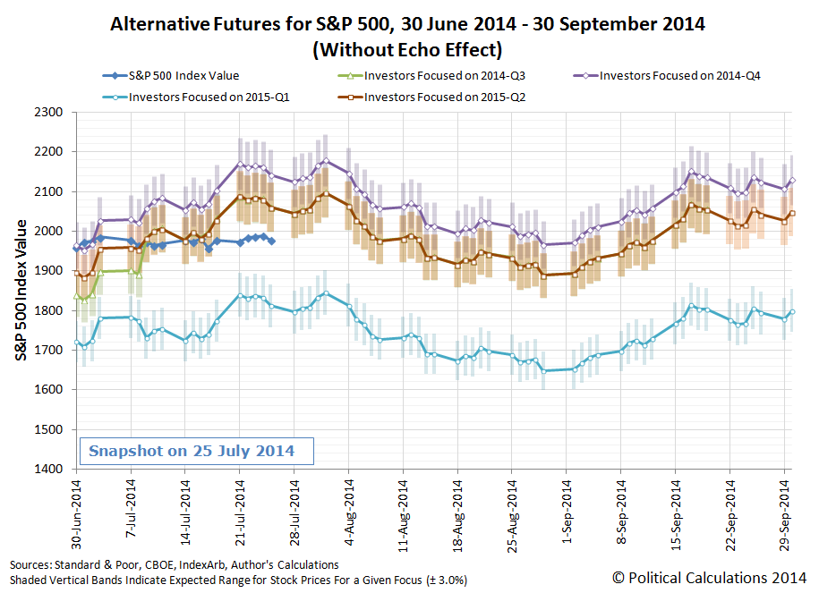 Alternative Future Trajectories for the S&P 500, 30 June 2014 through 30 September 2014, Snapshot on 25 July 2014