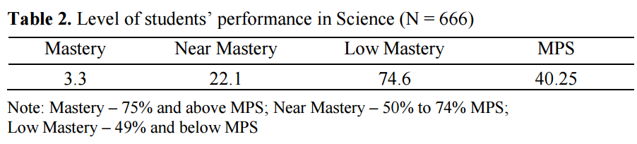 academic performance in mathematics in the philippines Extra-curricular activities and academic performance in secondary students  mathematics and foreign language  groups' academic results were assessed as a .