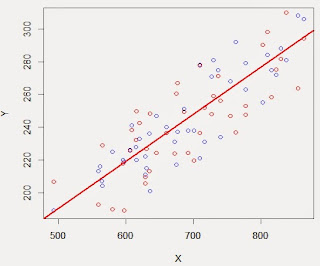 Simulate data with R