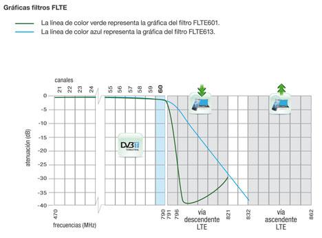 Gráfica del Filtro FLTE601