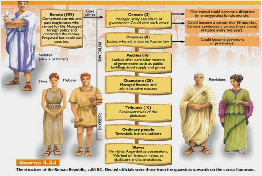roman system of government This lesson explains the political structure of the roman republic by highlighting the importance of social class within the system it also.
