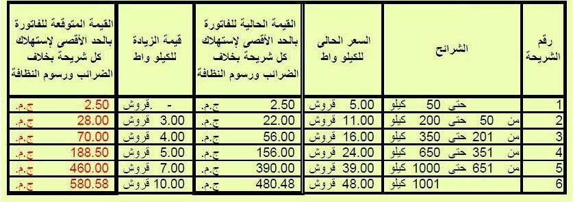 بالصور: جدول زيادات أسعار شرائح