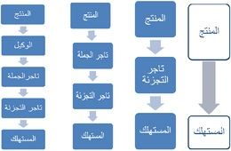 منافذ التوزيع Distribution outlets