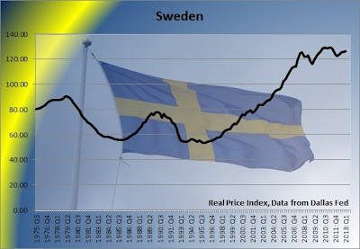sweden housing prices adjusted for inflation, sweden housing bubble chart