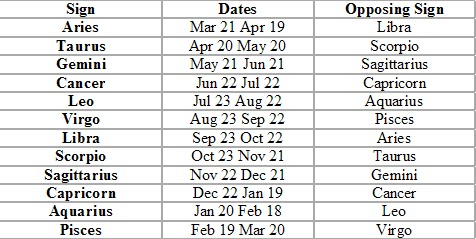 Astrology signs dates