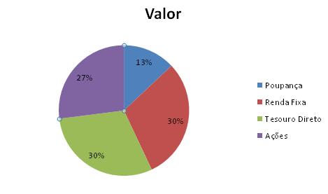 Como inserir porcentagem em um gráfico do Excel