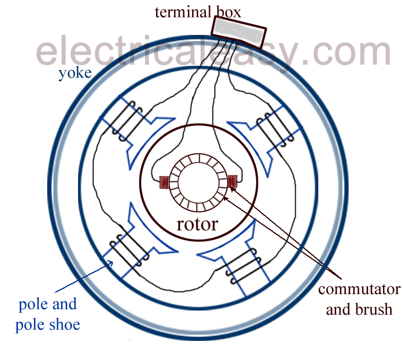 Brushless portable generator wiring diagram brushless for How does a simple motor work