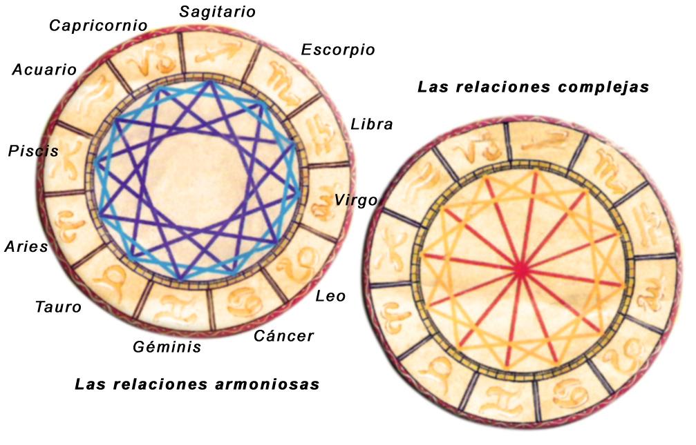 Afinidades de signos, signos de zodiaco