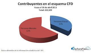 Cambie de CFD a CFDI de una manera muy sencilla