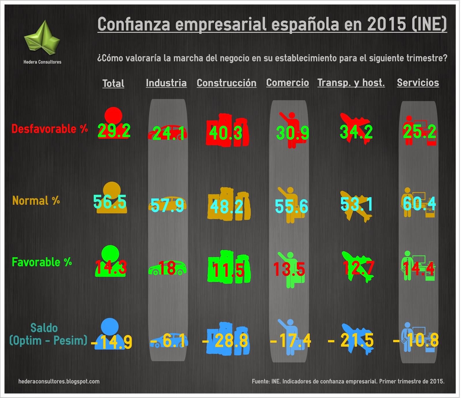 ISO 9001 confianza empresarial 2015