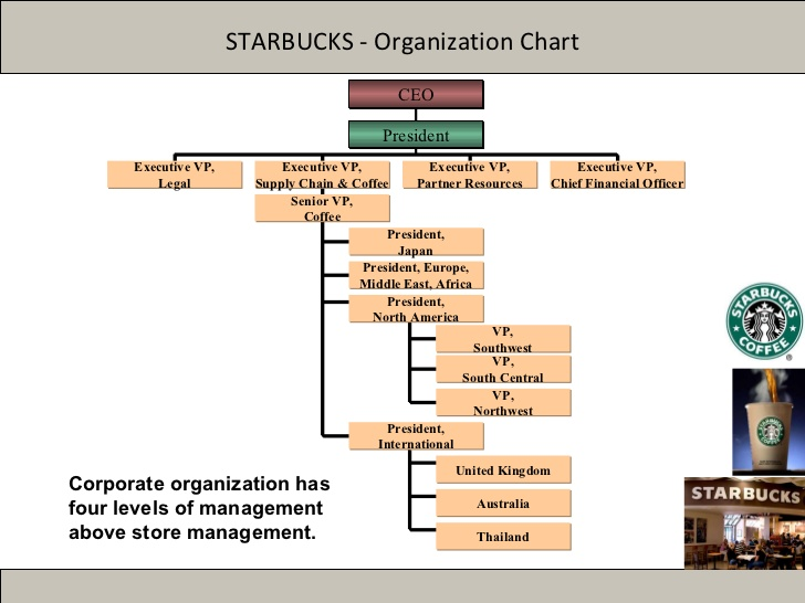 organizational culture of starbucks • research suggests that between 66% and 75% of organizational culture change efforts fail - atari's attempt to shift its product development group from a team culture (where teamwork and group ideas.