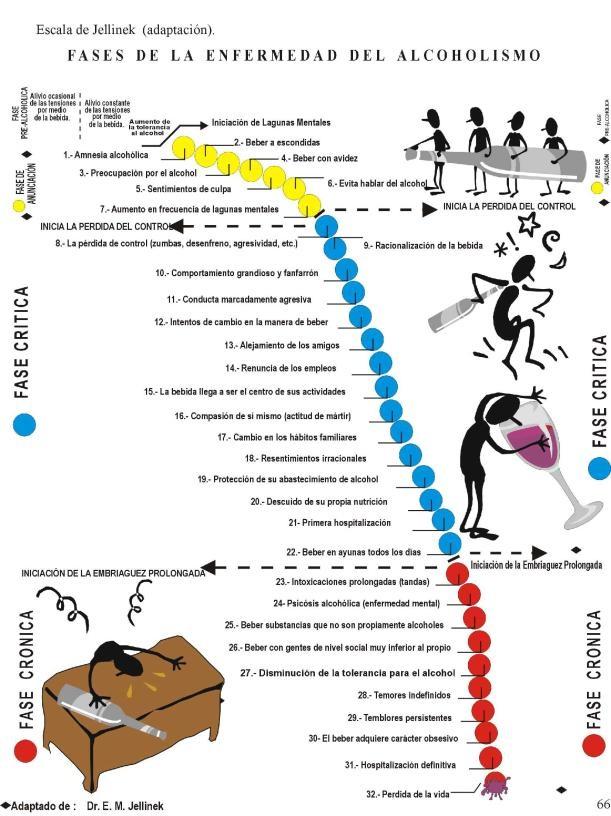 Las codificaciones del alcohol en saranske la dirección