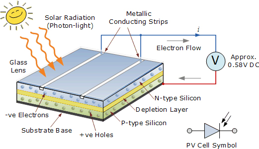 Photovoltaic Solar Panels, commercial roofing systems