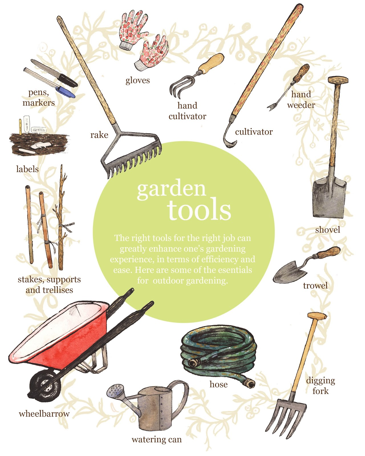 garden tools names and uses