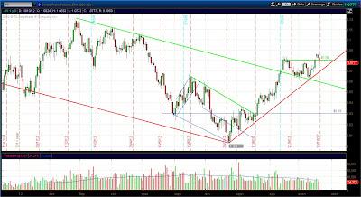 Дневной график Евро (6S)