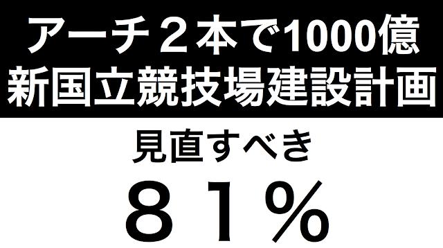 東京オリンピック・パラリンピックで使用される新国立競技場の建設費用問題に関して、讀賣新聞が7月の世論調査で設問を設けた。