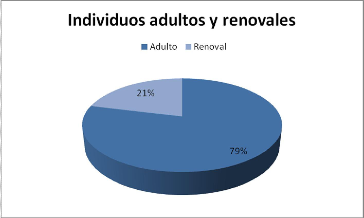 Porcentaje de adultos divorciados
