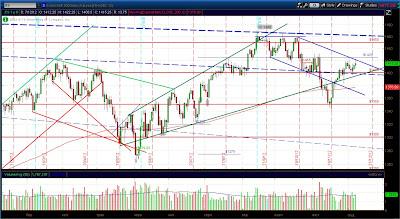 Технический анализ фьючерса S&P 500