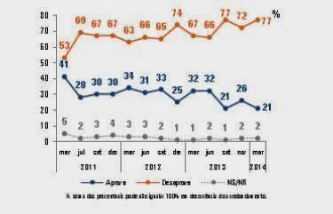 AVALIAÇÃO DAS POLÍTICAS DE SAÚDE DO GOVERNO