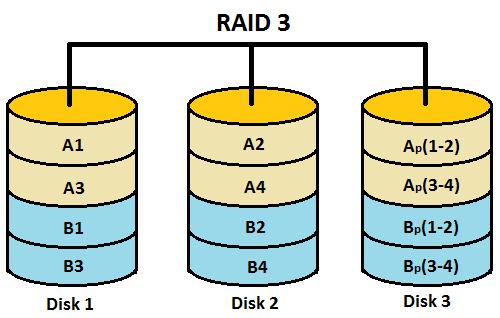 Raid Levels 0 1 2 3 4 5 6 0 1 1 0 Features