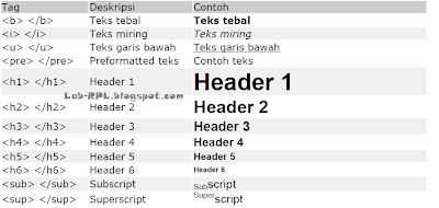Tag Modifikasi Text di HTML