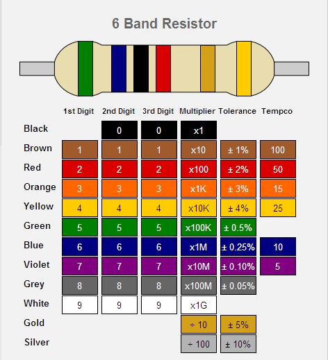 Calculer resistances code couleur 6 bandes schemas - Code couleur cable electrique ...