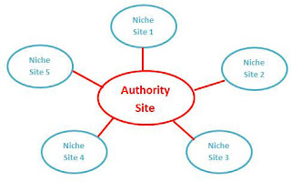 Structure Authority Niche Sites