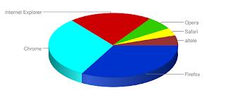 Cel mai bun browser 2012